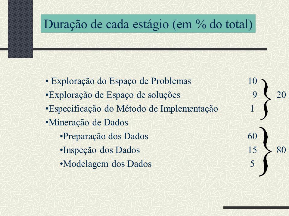 Duração de cada estágio (em % do total)