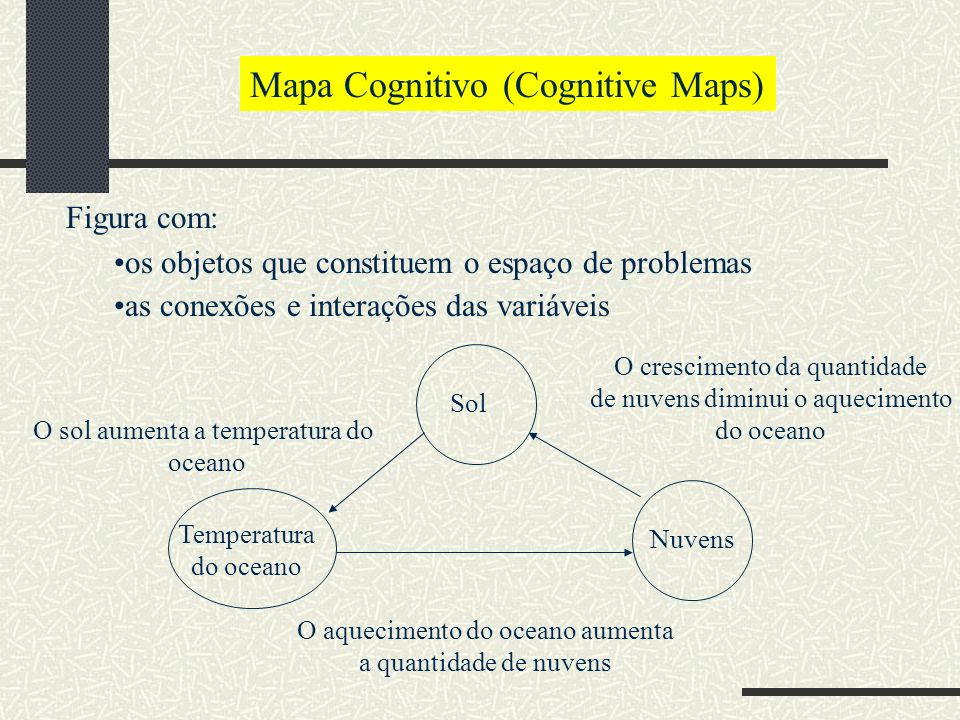 Mapa Cognitivo (Cognitive Maps)