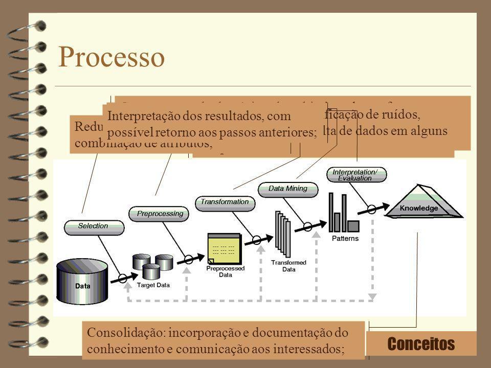 Processo Conceitos Compreensão do domínio e dos objetivos da tarefa;