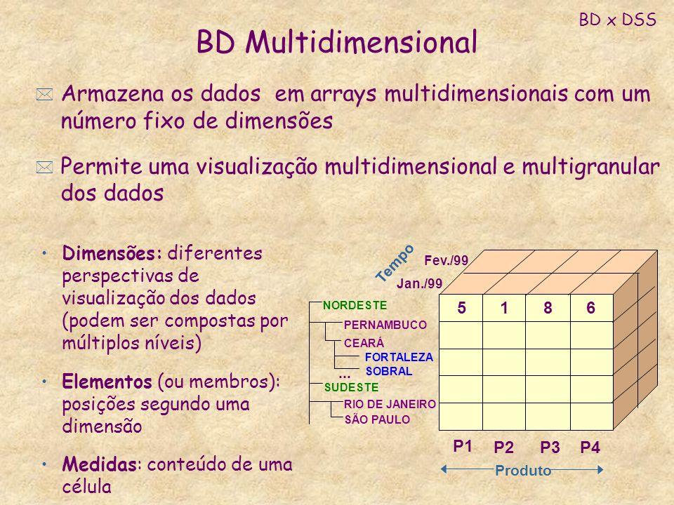 BD MultidimensionalBD x DSS. Armazena os dados em arrays multidimensionais com um número fixo de dimensões.