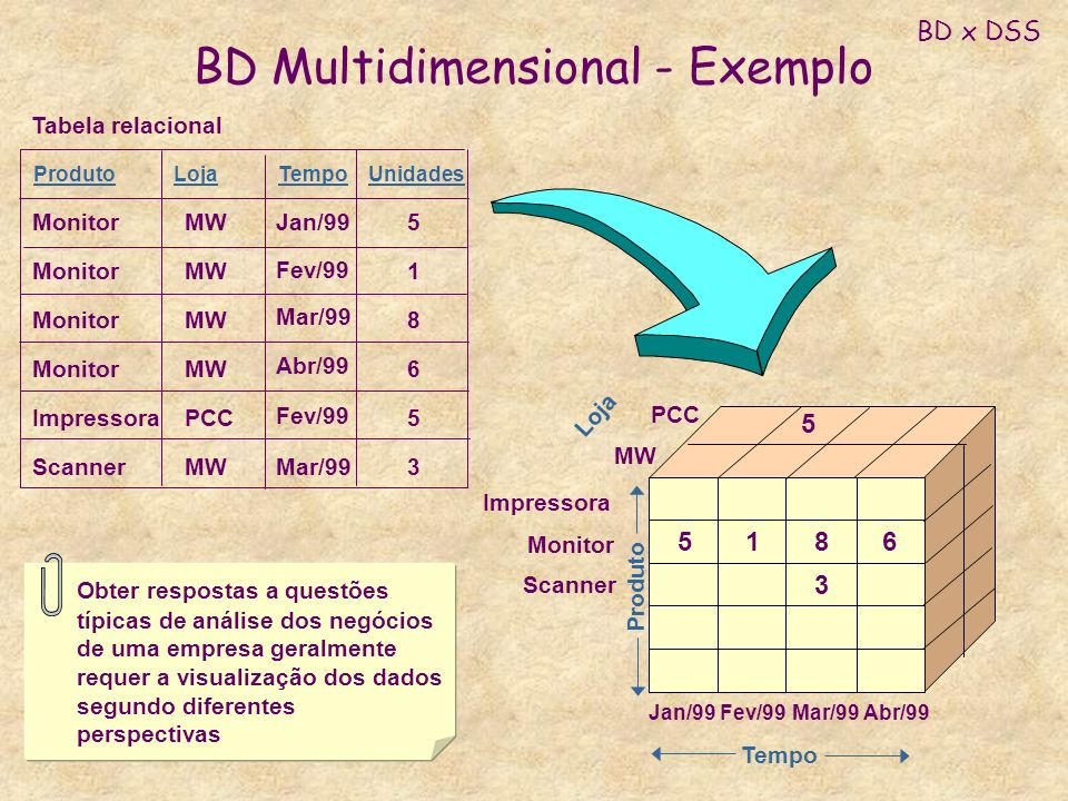 BD Multidimensional - Exemplo