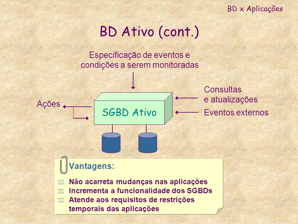 BD Ativo (cont.) SGBD Ativo Especificação de eventos e