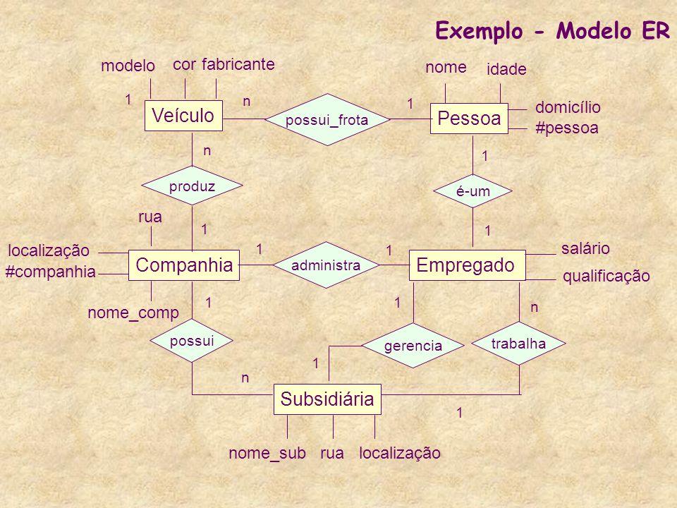Exemplo - Modelo ER Veículo Pessoa Companhia Empregado Subsidiária