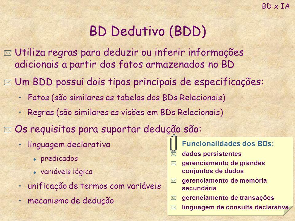 BD x IA BD Dedutivo (BDD) Utiliza regras para deduzir ou inferir informações adicionais a partir dos fatos armazenados no BD.