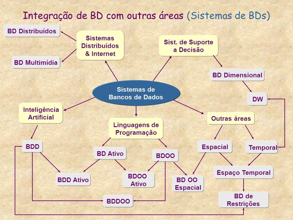 Integração de BD com outras áreas (Sistemas de BDs)