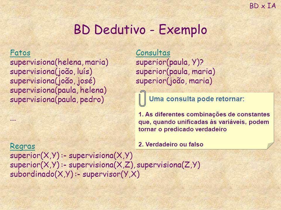 BD Dedutivo - Exemplo Fatos supervisiona(helena, maria)