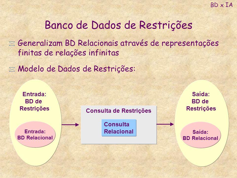 Banco de Dados de Restrições