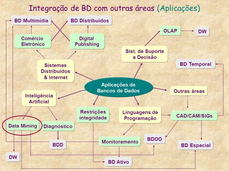 Integração de BD com outras áreas (Aplicações)