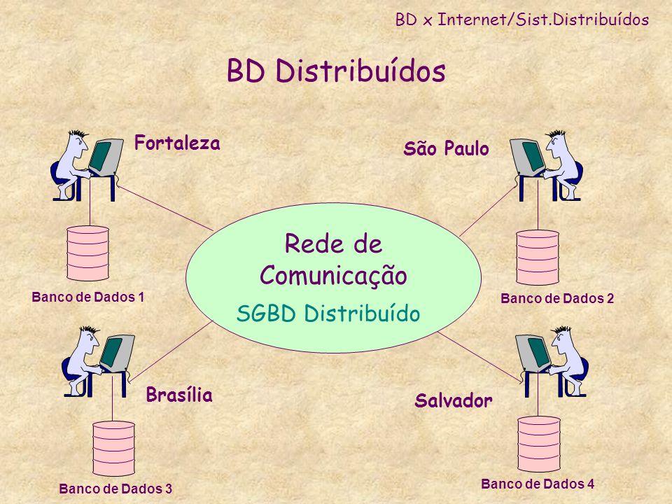 BD Distribuídos Rede de Comunicação SGBD Distribuído Fortaleza