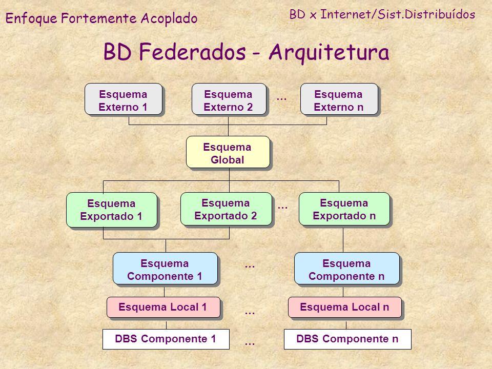 BD Federados - Arquitetura