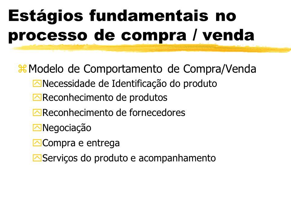 Estágios fundamentais no processo de compra / venda