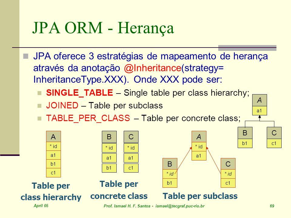 JPA ORM - Herança