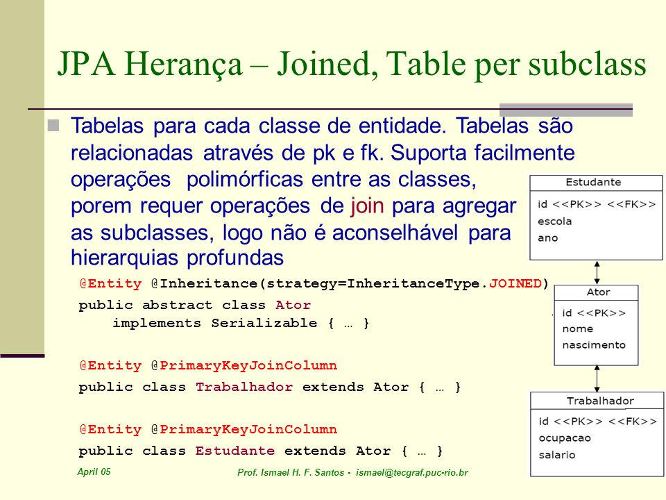 JPA Herança – Joined, Table per subclass