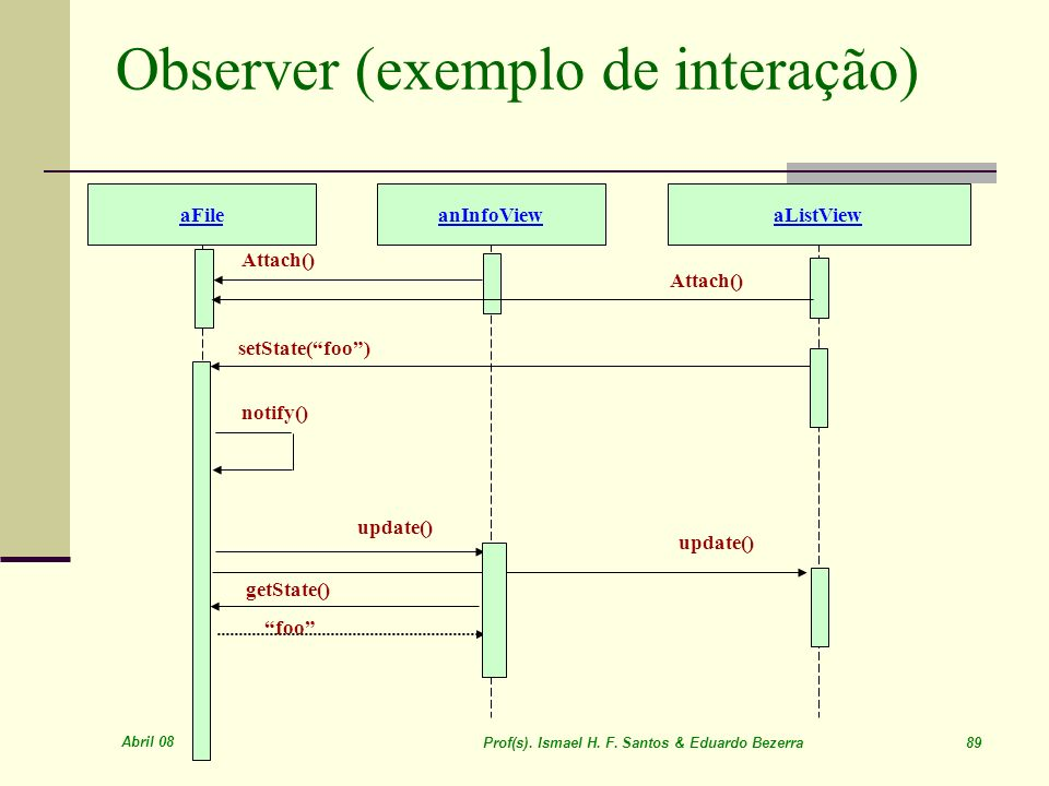 Observer (exemplo de interação)