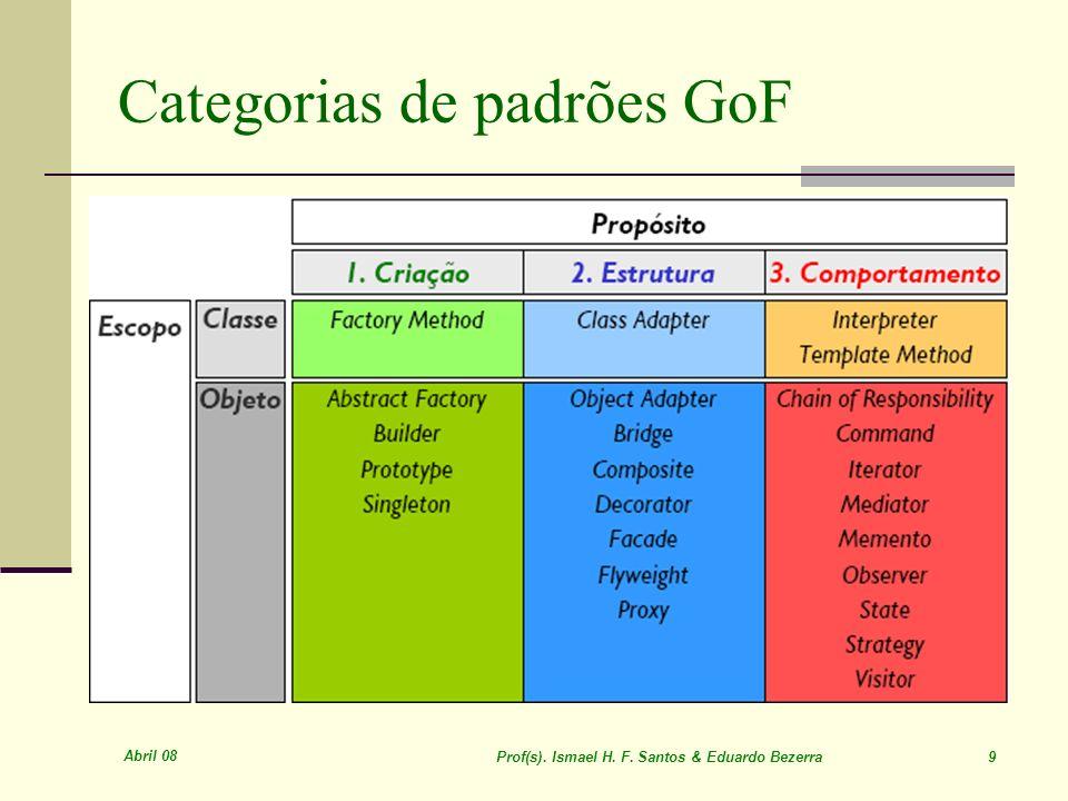 Categorias de padrões GoF