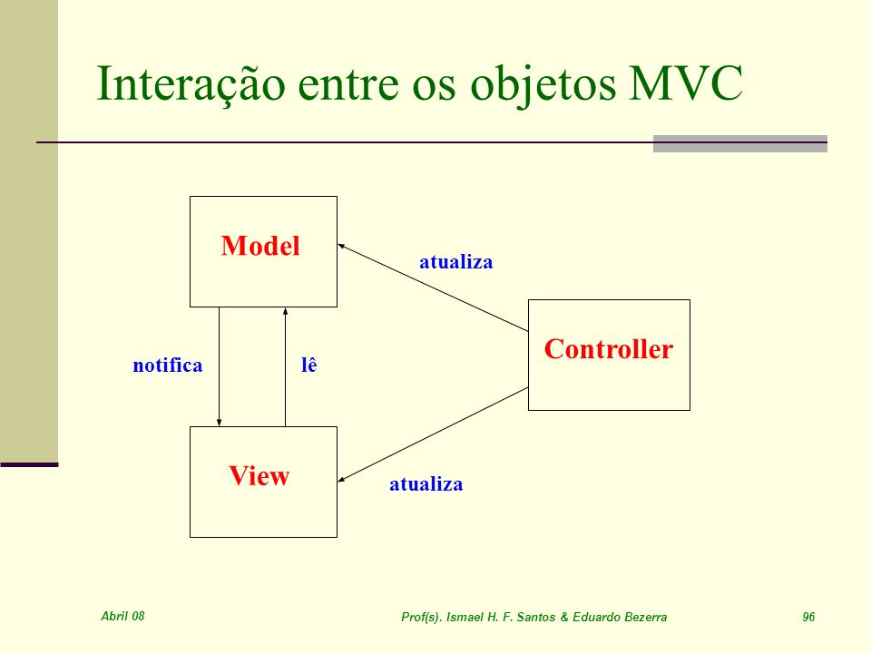 Interação entre os objetos MVC