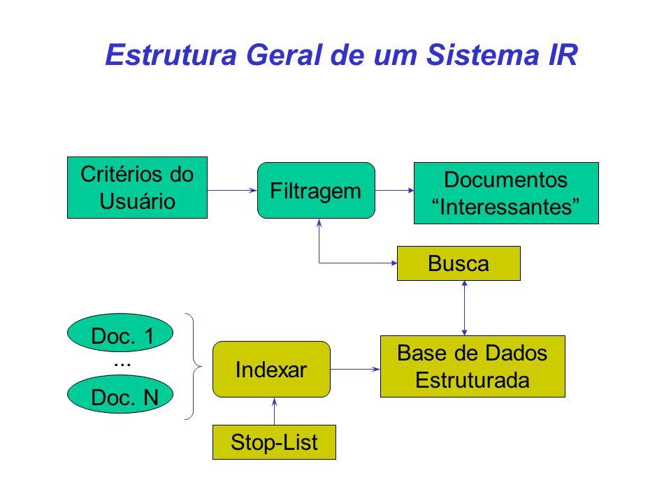 Estrutura Geral de um Sistema IR