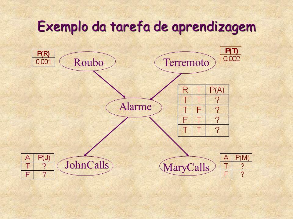 Exemplo da tarefa de aprendizagem
