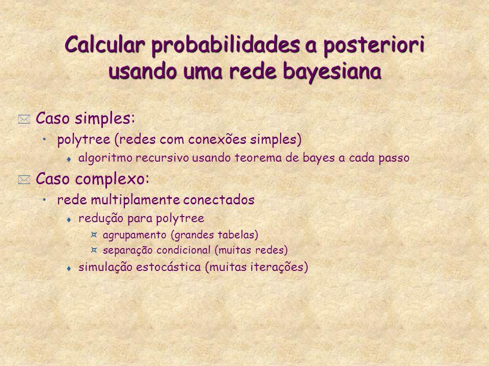 Calcular probabilidades a posteriori usando uma rede bayesiana