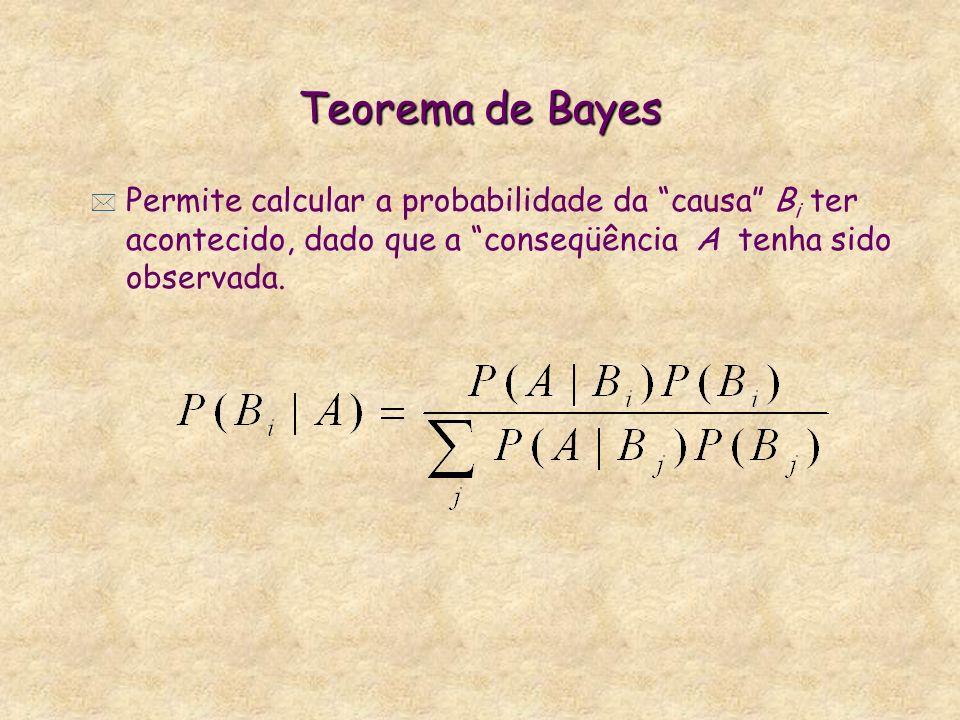 Teorema de Bayes Permite calcular a probabilidade da causa Bi ter acontecido, dado que a conseqüência A tenha sido observada.