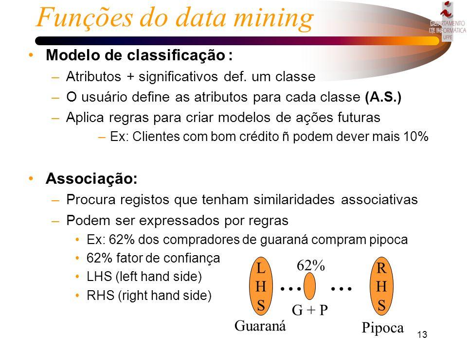 ... Funções do data mining Modelo de classificação : Associação: G + P