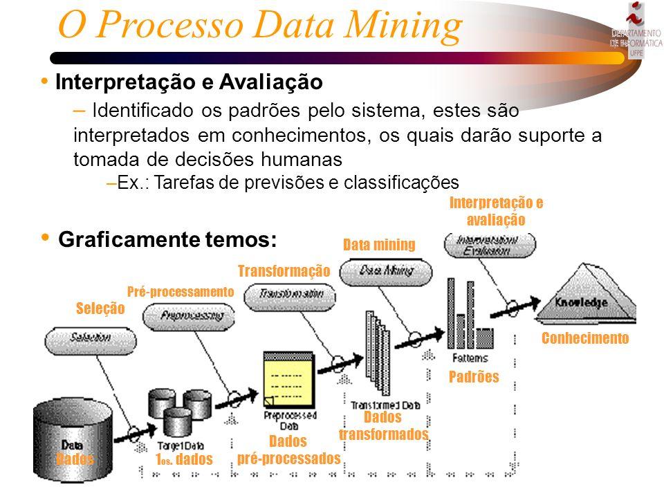 O Processo Data Mining Graficamente temos: Interpretação e Avaliação
