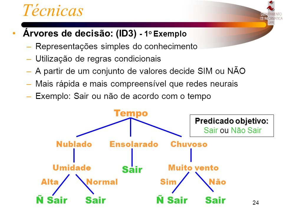 Técnicas Árvores de decisão: (ID3) - 1o Exemplo Tempo Sair Ñ Sair Sair