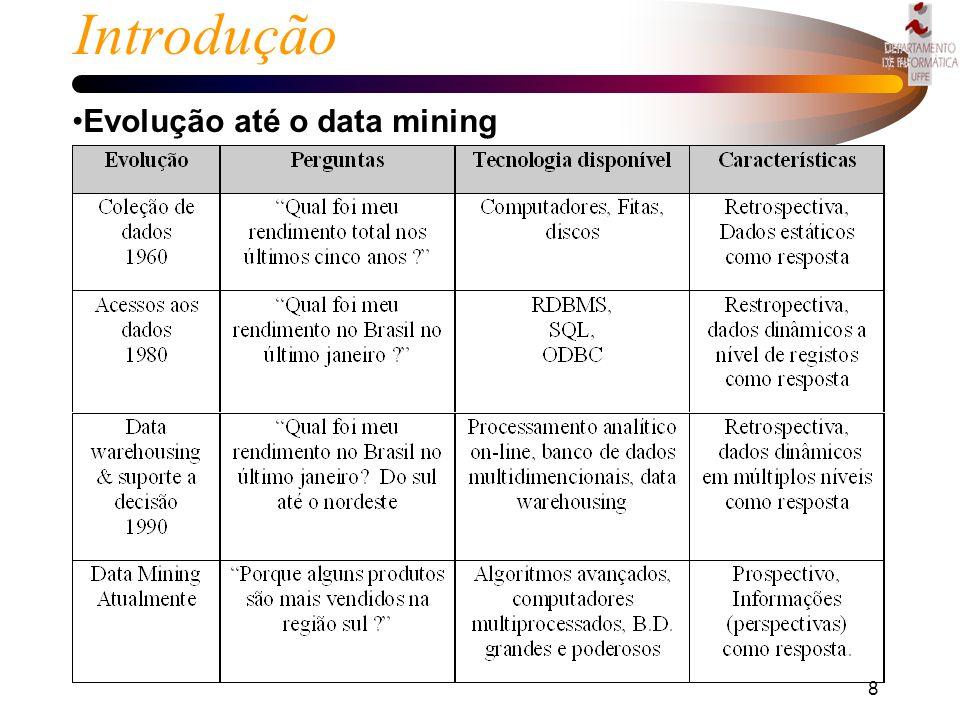 Introdução Evolução até o data mining