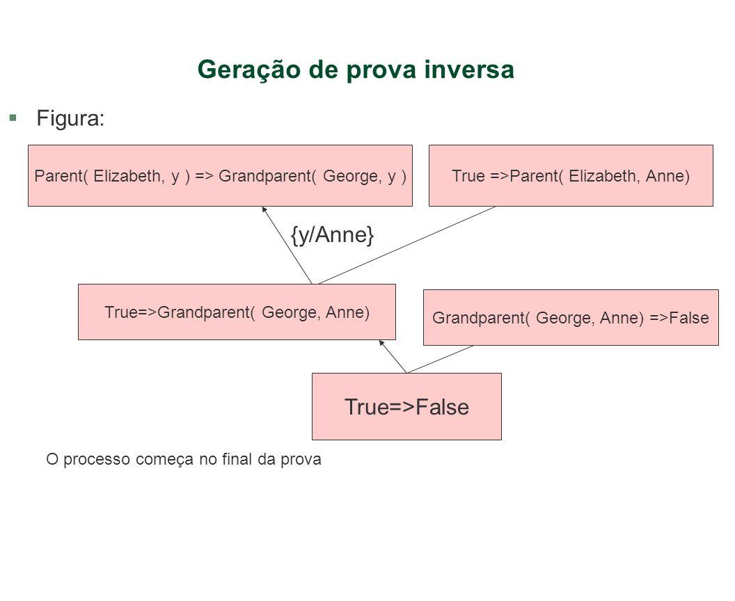 Geração de prova inversa