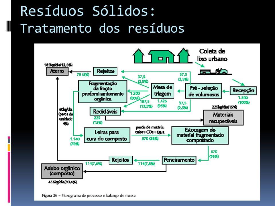 Resíduos Sólidos: Tratamento dos resíduos