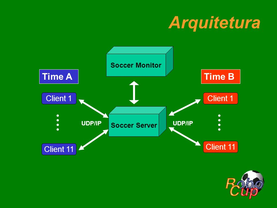 Arquitetura Time A Time B Client 1 Client 11 Soccer Monitor