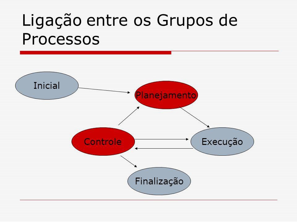 Ligação entre os Grupos de Processos