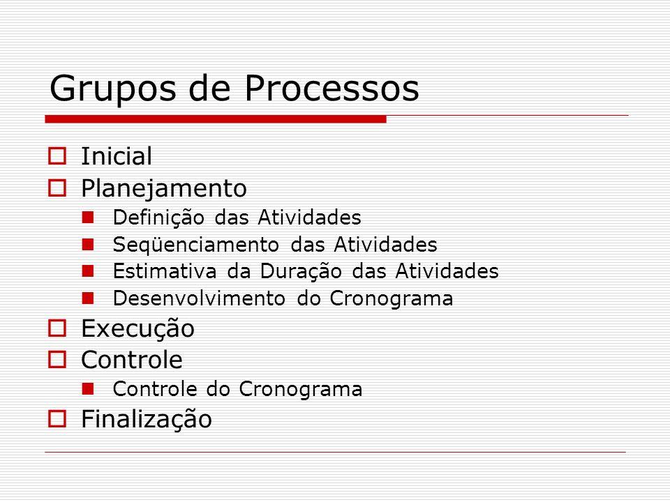 Grupos de Processos Inicial Planejamento Execução Controle Finalização