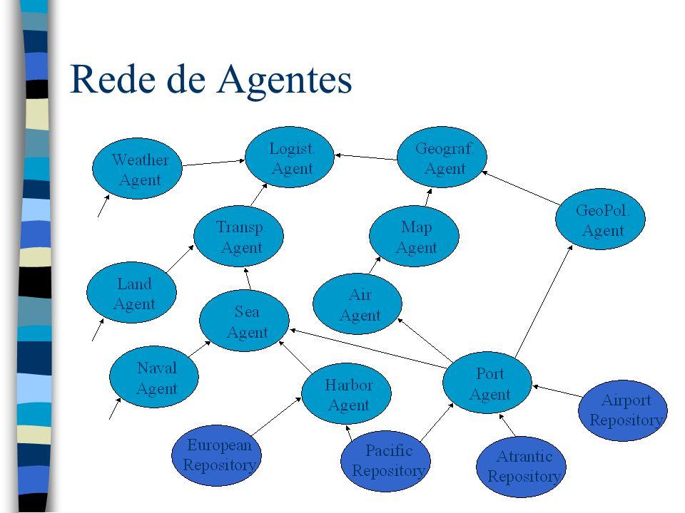 Rede de Agentes
