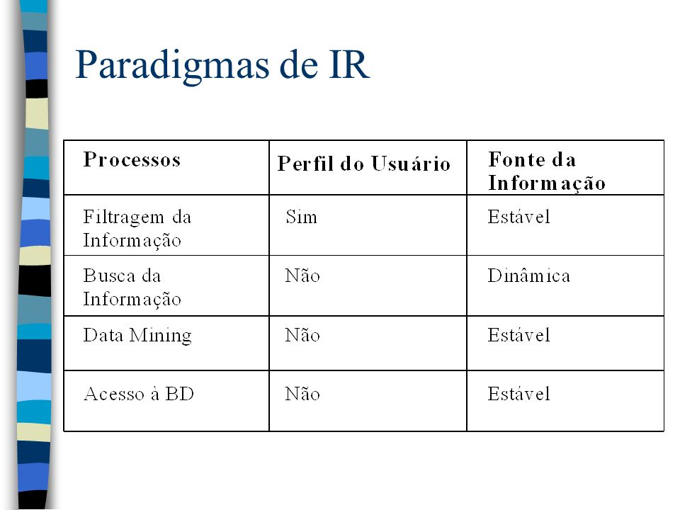 Paradigmas de IR