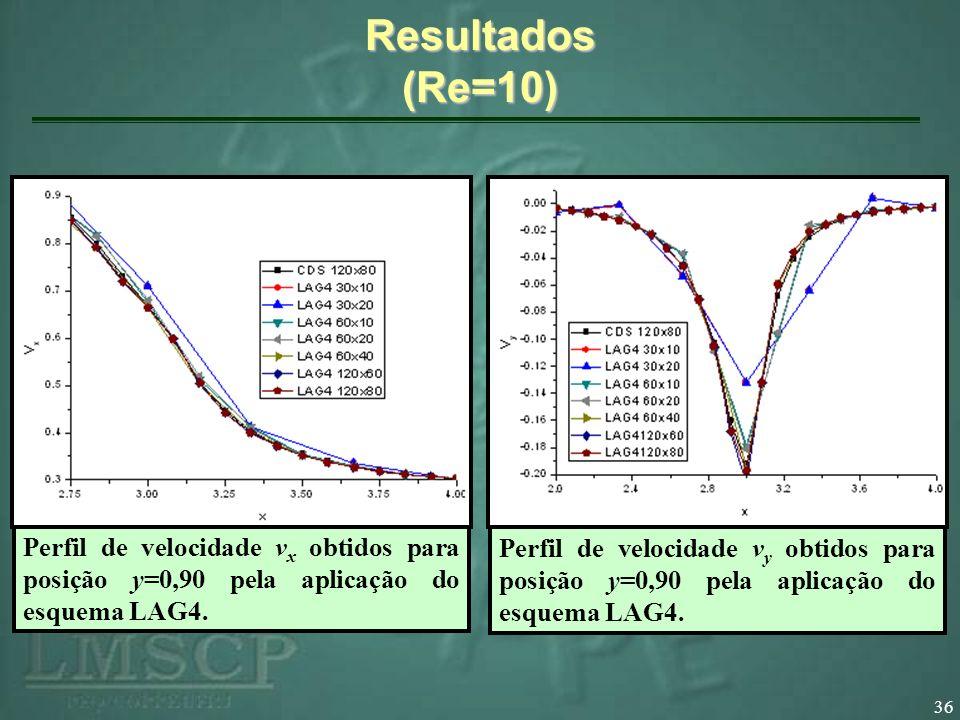 Resultados (Re=10) Perfil de velocidade vx obtidos para posição y=0,90 pela aplicação do esquema LAG4.