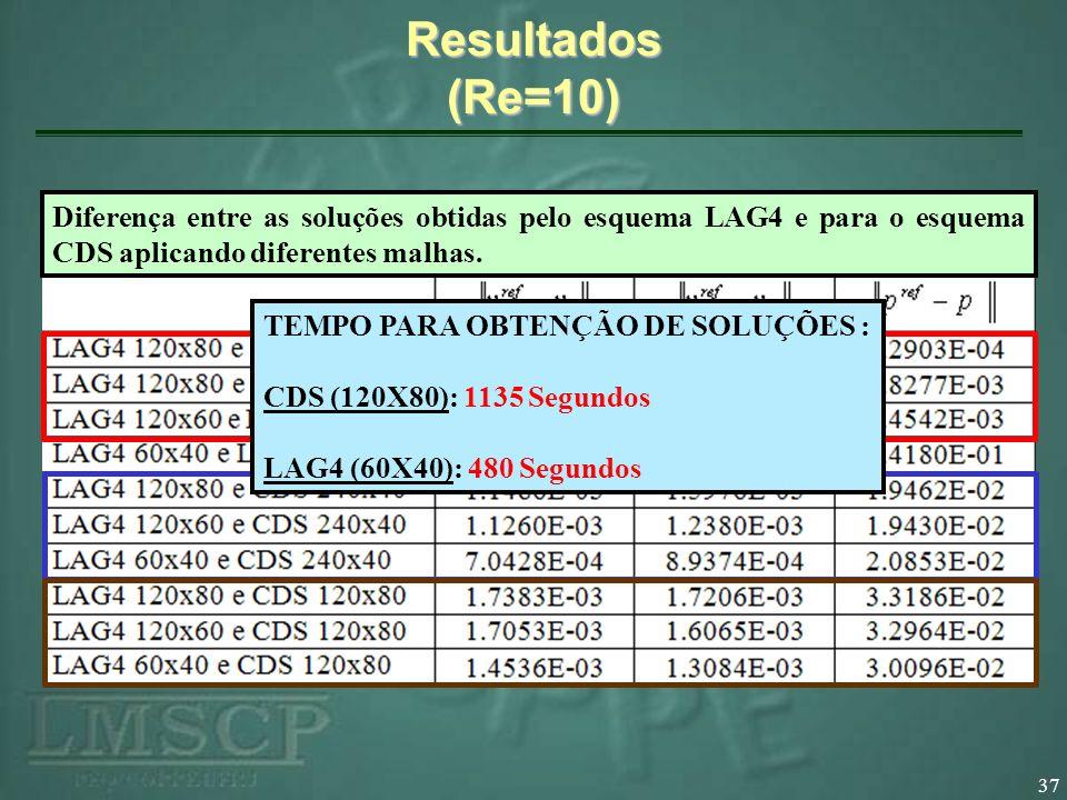 Resultados (Re=10) Diferença entre as soluções obtidas pelo esquema LAG4 e para o esquema CDS aplicando diferentes malhas.