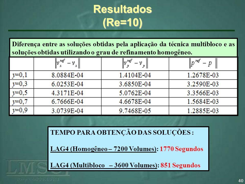 Resultados (Re=10)