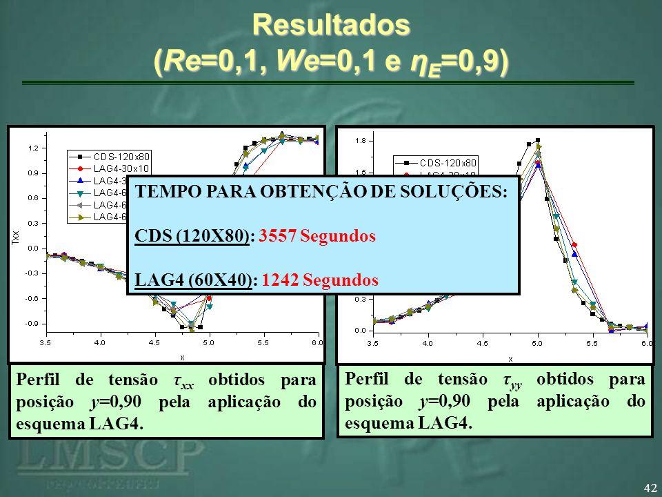 Resultados (Re=0,1, We=0,1 e ηE=0,9)