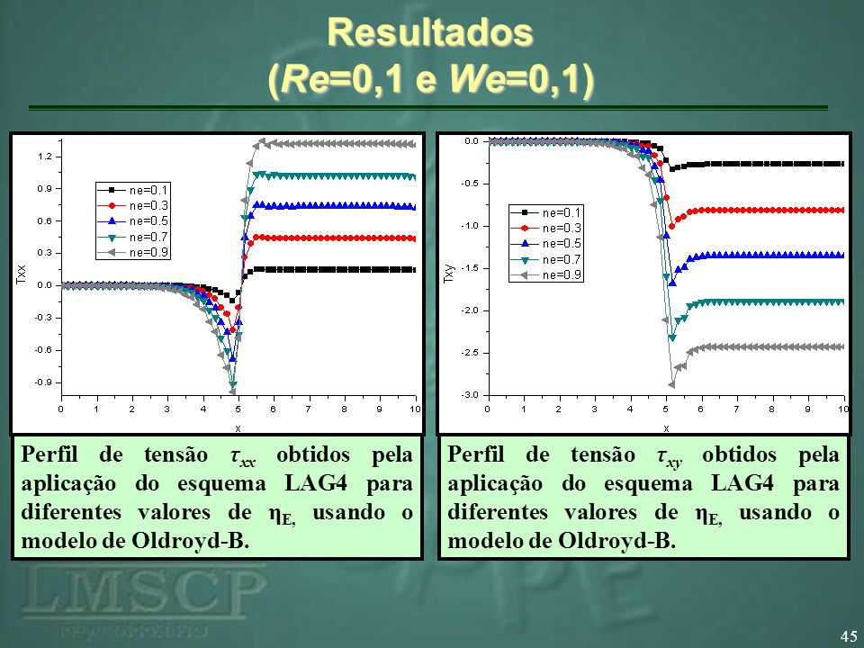 Resultados (Re=0,1 e We=0,1)