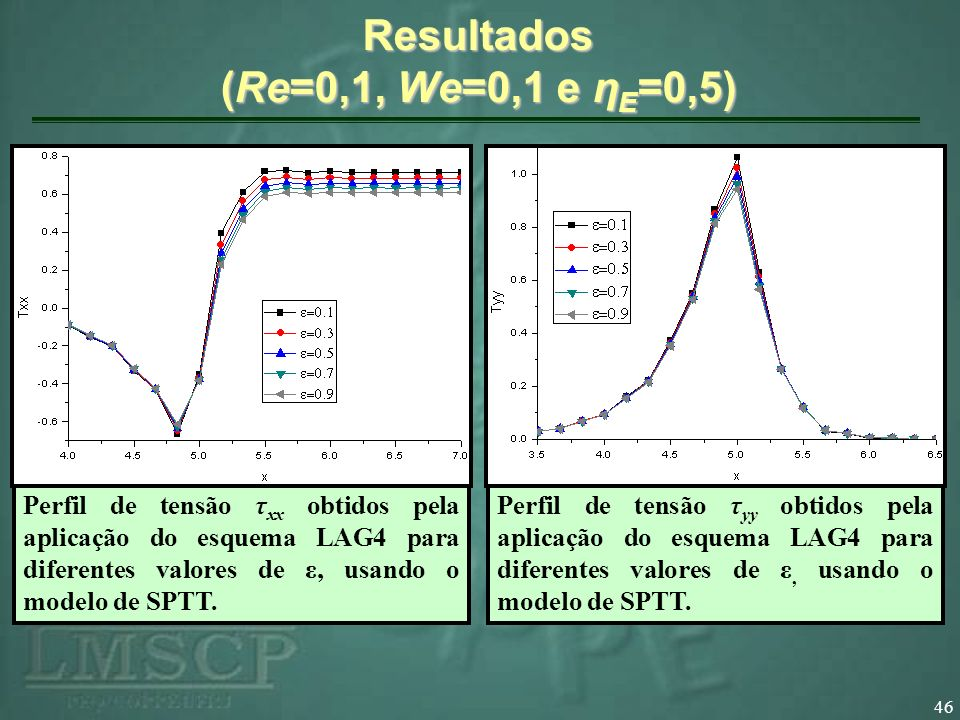 Resultados (Re=0,1, We=0,1 e ηE=0,5)
