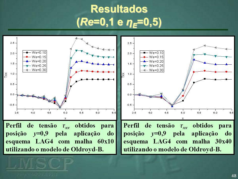 Resultados (Re=0,1 e ηE=0,5)