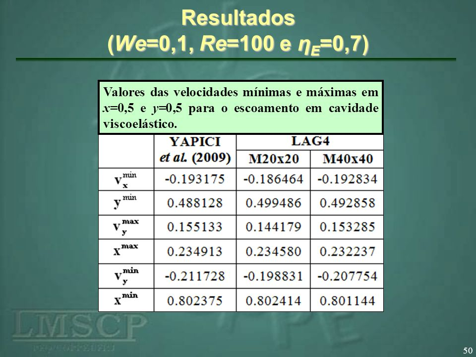 Resultados (We=0,1, Re=100 e ηE=0,7)