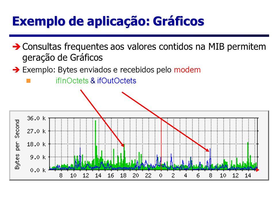 Exemplo de aplicação: Gráficos