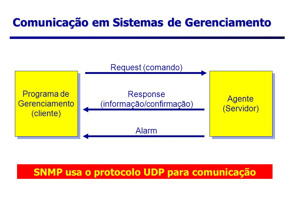 Comunicação em Sistemas de Gerenciamento