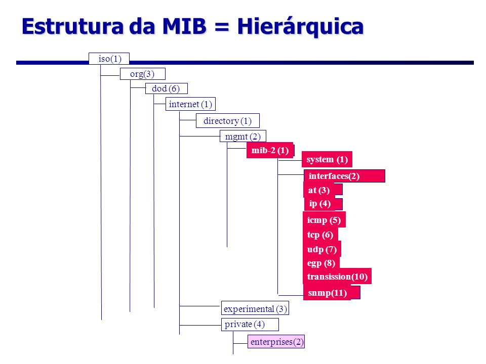 Estrutura da MIB = Hierárquica
