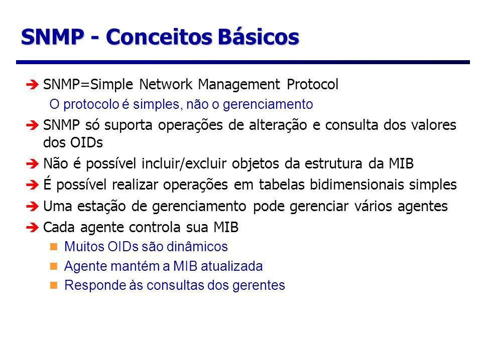 SNMP - Conceitos Básicos
