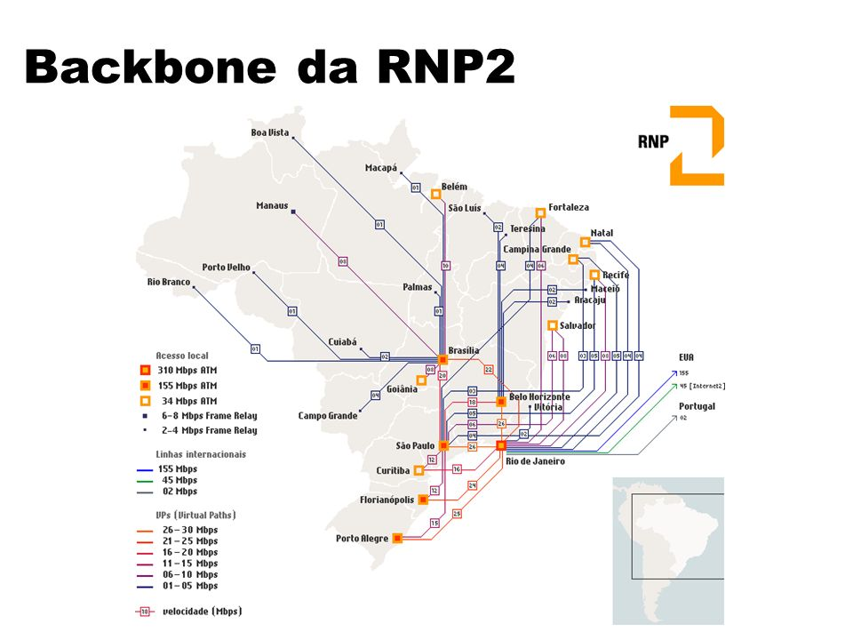 Backbone da RNP2