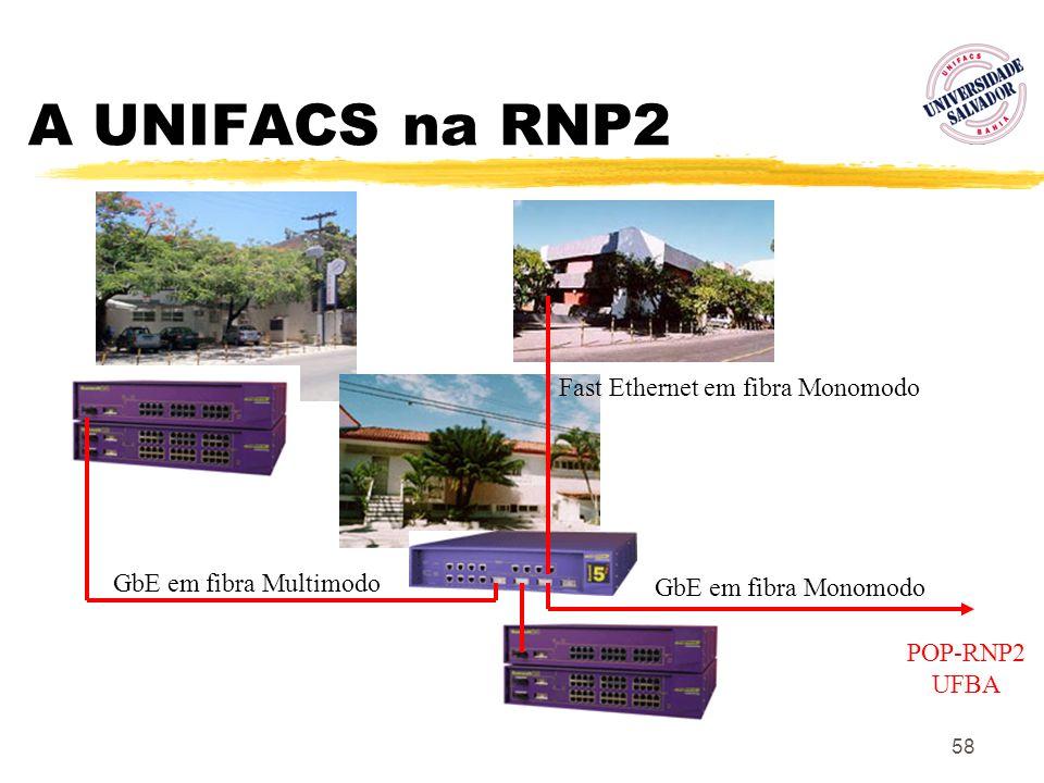 A UNIFACS na RNP2 Fast Ethernet em fibra Monomodo