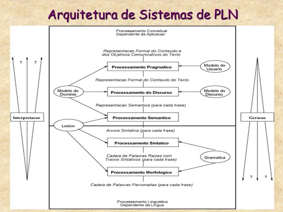 Arquitetura de Sistemas de PLN